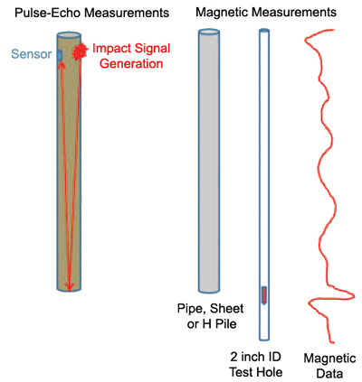 Magnetic Measurements