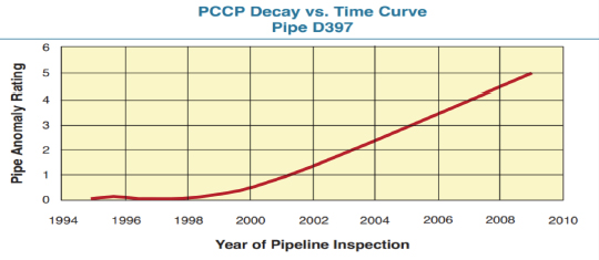PCCP decay vs Time
